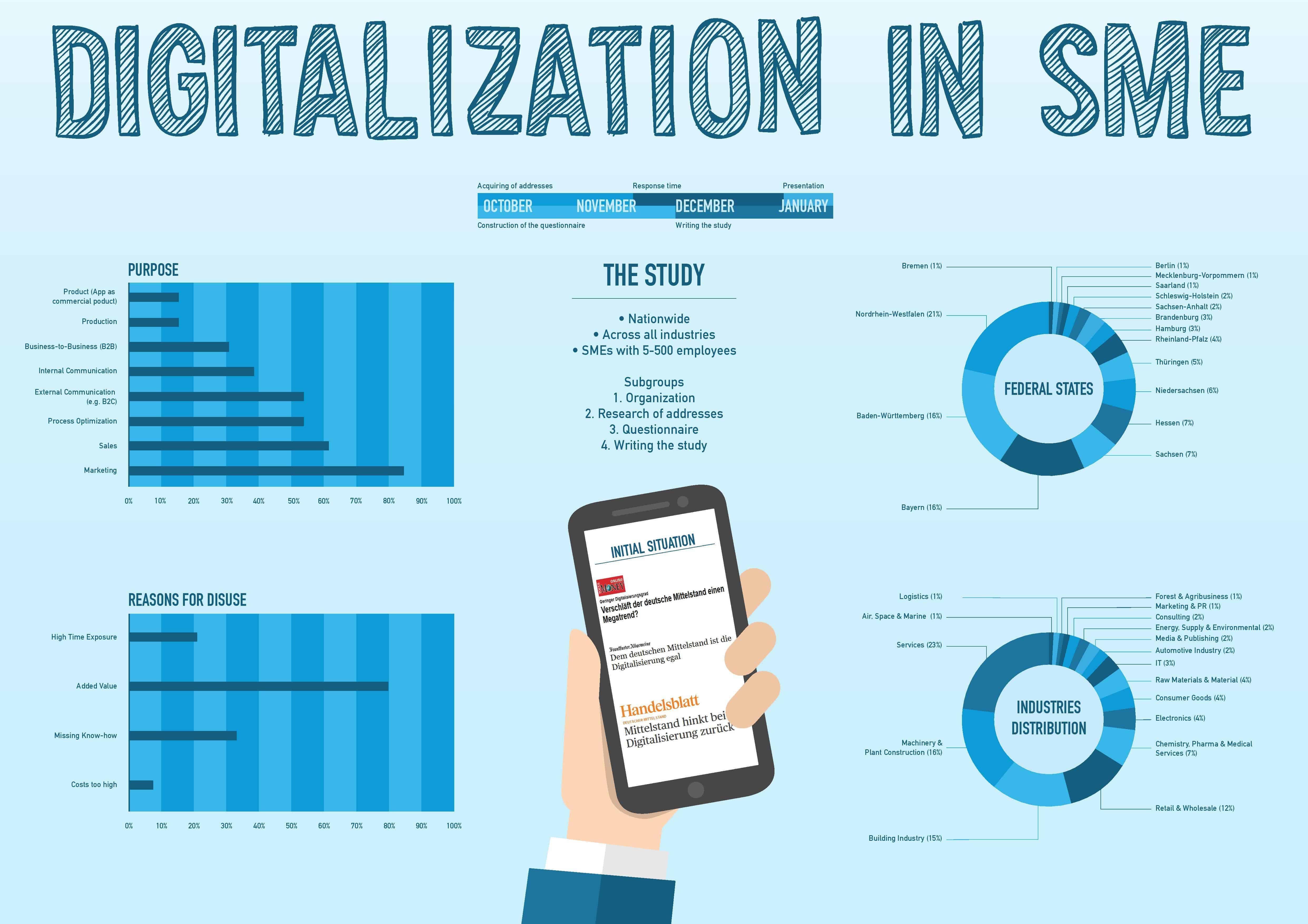 Aktuelle Hochschul-Studie untersucht Verbreitung und Nutzung von Apps im Mittelstand Branchen Dienstleistung und Handel zeichnen sich als deutliche Vorreiter aus